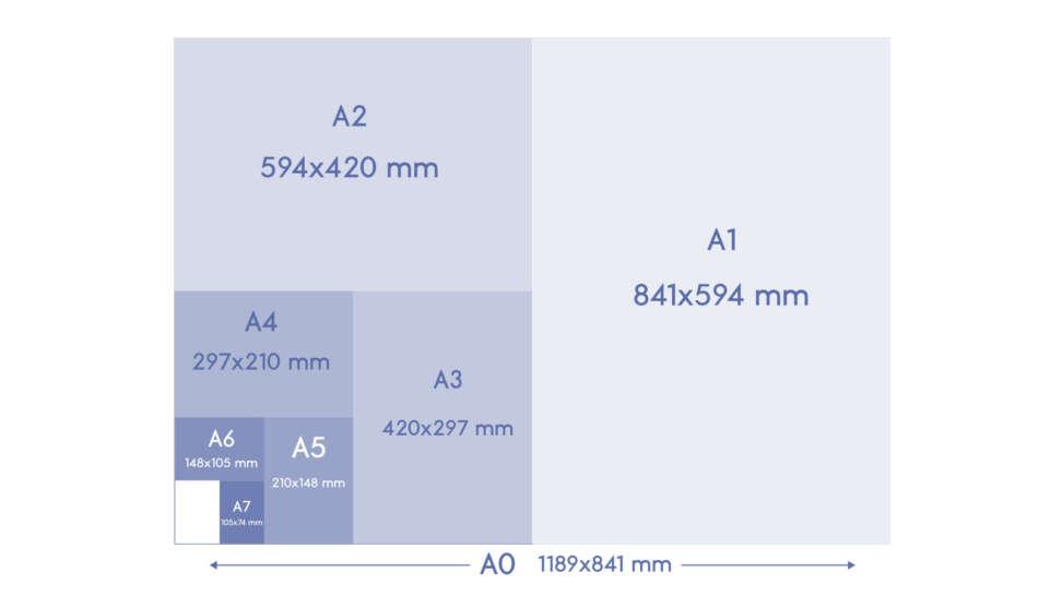 Imagen con los formatos de los papeles más utilizados en europa