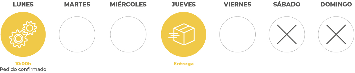 Plazos de entrega en Hispaprint